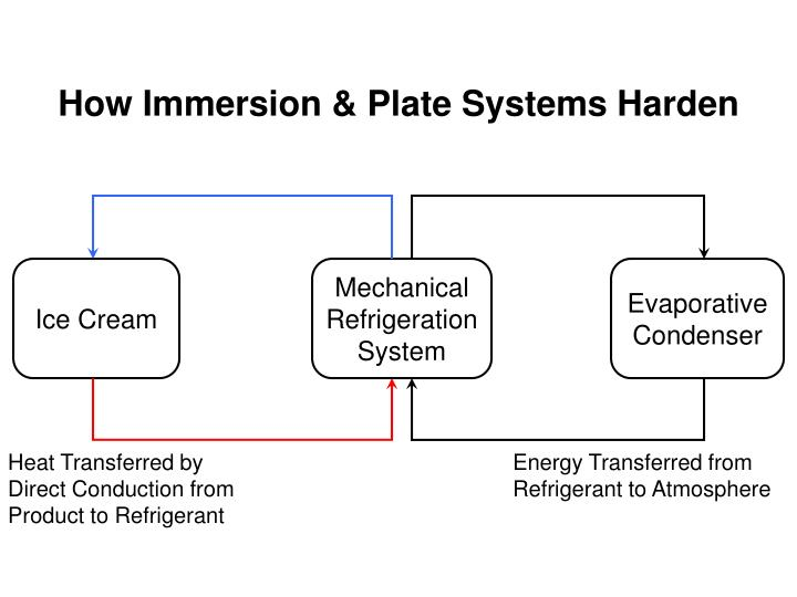 How Immersion & Plate Systems Harden