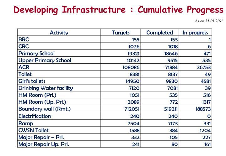 Developing Infrastructure : Cumulative Progress
