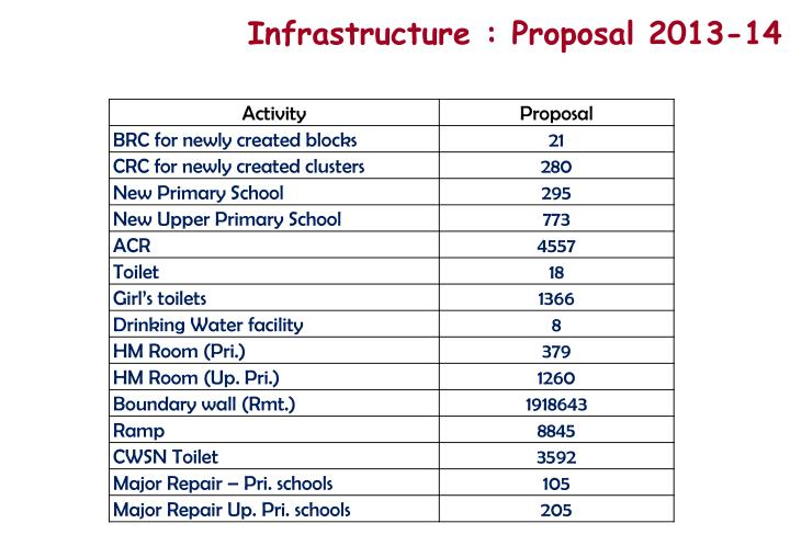 Infrastructure : Proposal 2013-14