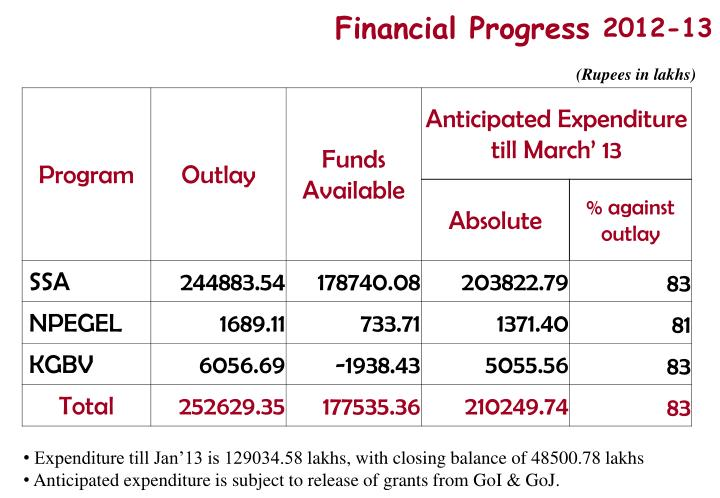 Financial Progress