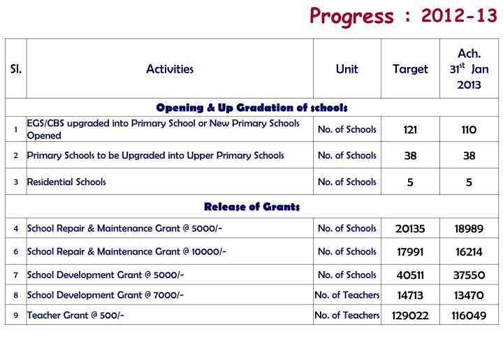 Progress :