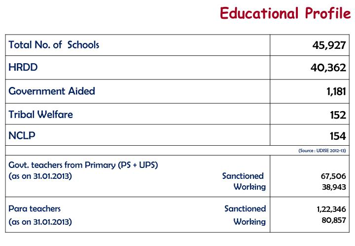 Educational Profile