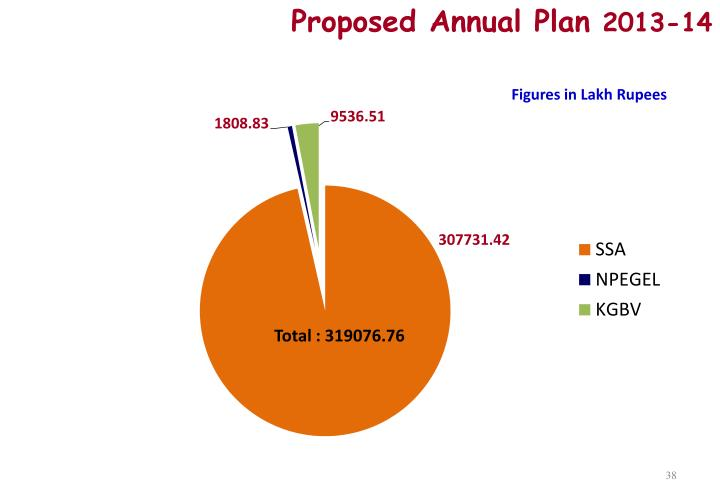 Proposed Annual Plan