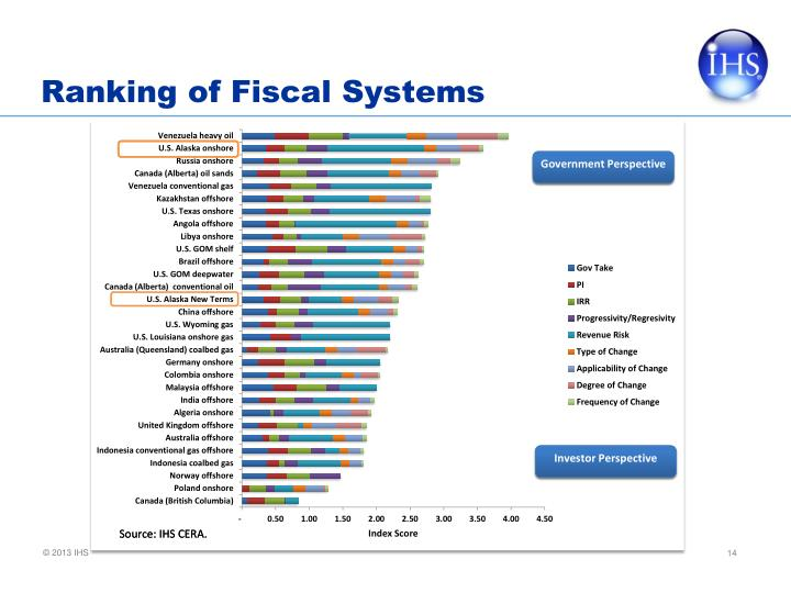 Ranking of Fiscal Systems