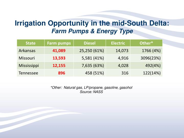 Irrigation Opportunity in the mid-South Delta: