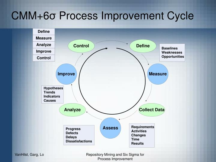 Cmm 6 process improvement cycle