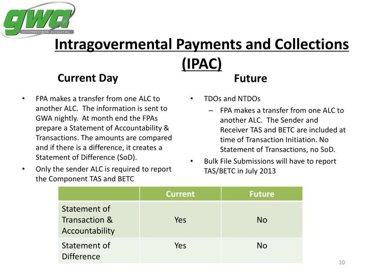 Intragovermental Payments and Collections (IPAC)