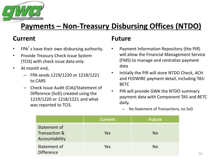 Payments – Non-Treasury Disbursing Offices (NTDO)