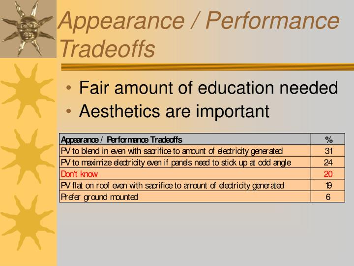 Appearance / Performance Tradeoffs