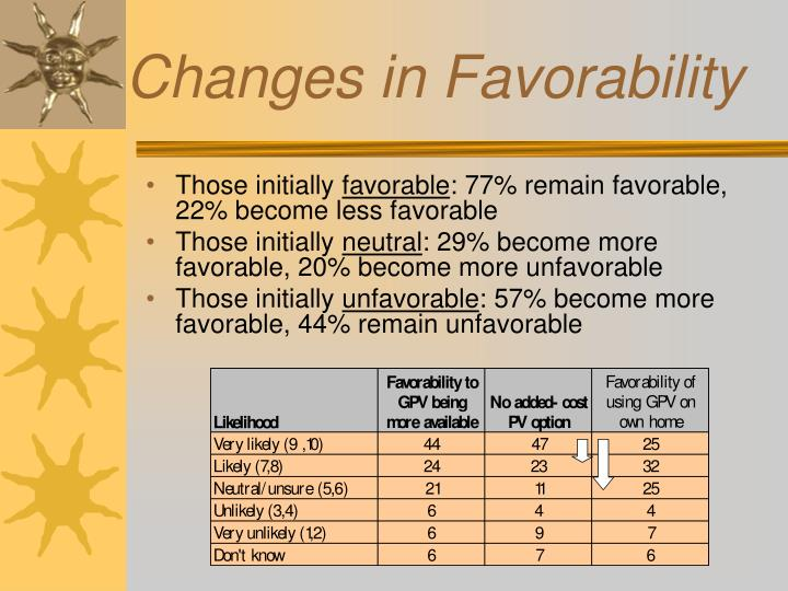 Changes in Favorability