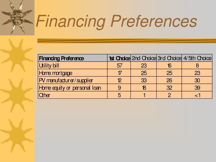 Financing Preferences