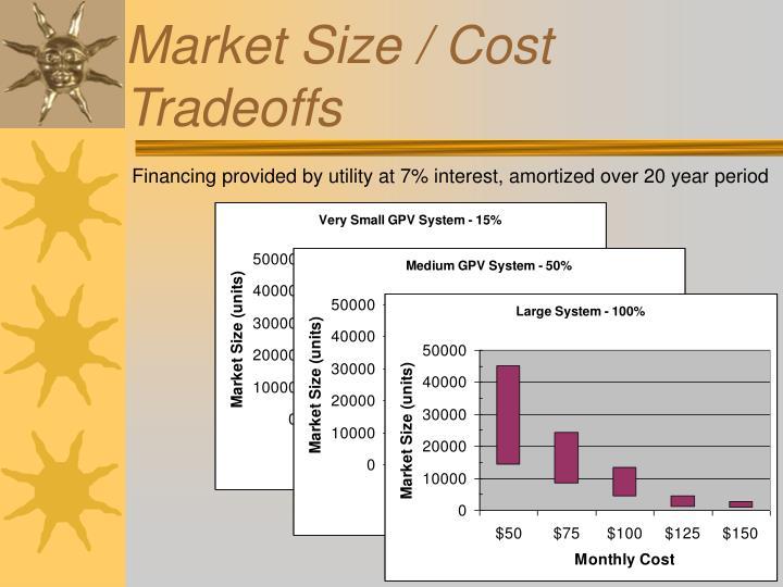 Market Size / Cost Tradeoffs