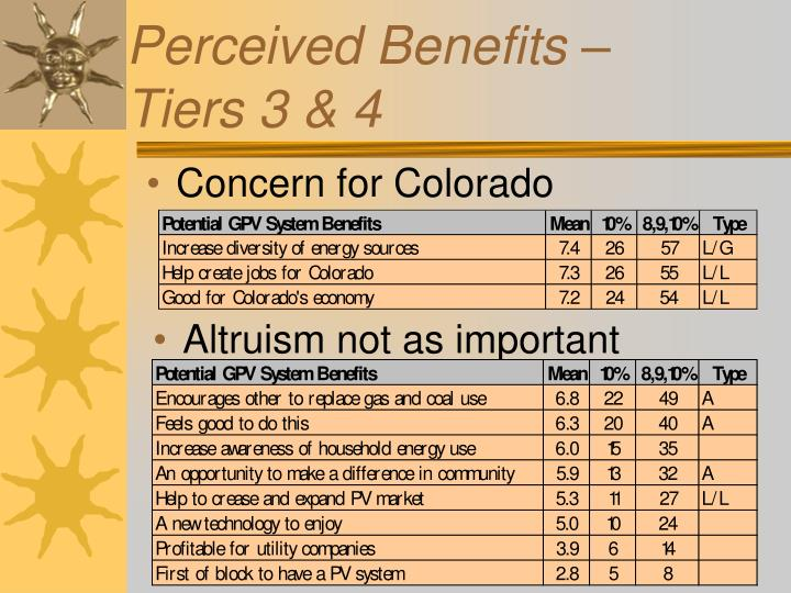 Perceived Benefits –