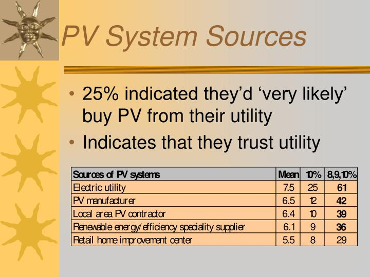 PV System Sources