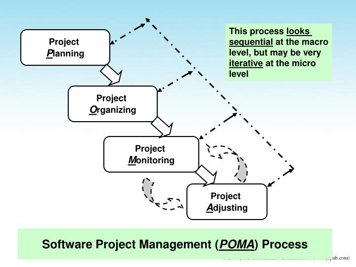 Software project management poma process