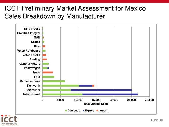 ICCT Preliminary Market Assessment for Mexico