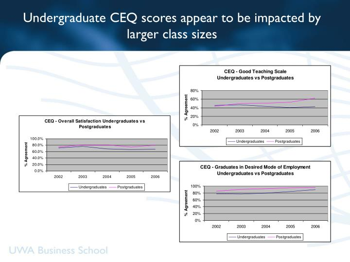 Undergraduate CEQ scores appear to be impacted by larger class sizes