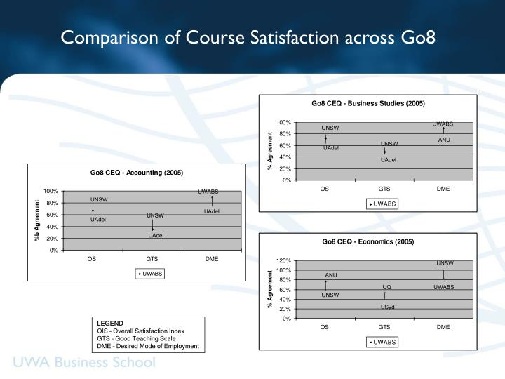 Comparison of Course Satisfaction across Go8