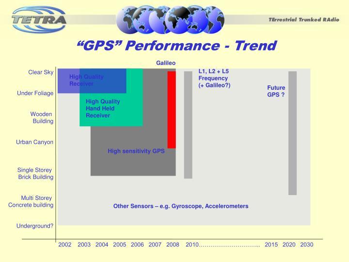 """GPS"" Performance - Trend"