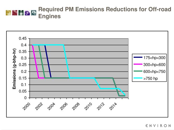 Required PM Emissions Reductions for Off-road Engines