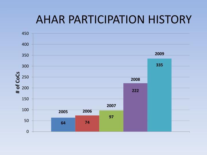 AHAR PARTICIPATION HISTORY