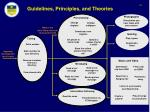 guidelines principles and theories30
