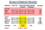 surface reflector results
