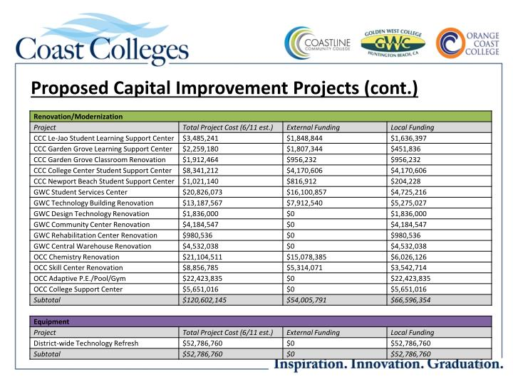 Proposed Capital Improvement Projects (cont.)