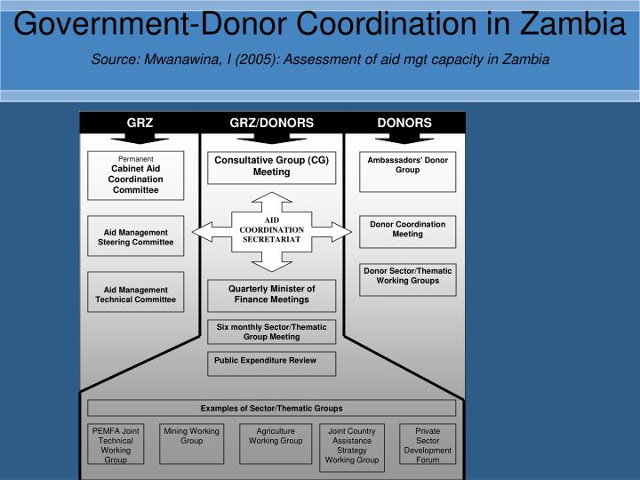 Government-Donor Coordination in Zambia