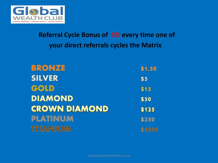 Referral Cycle Bonus of