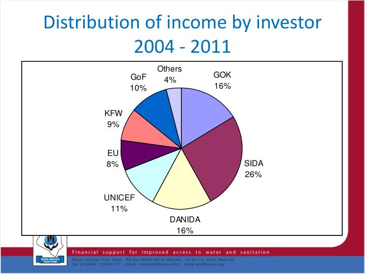 Distribution of income by investor 2004 - 2011