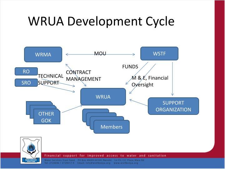 WRUA Development Cycle