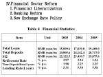 financial sector reform 1 financial liberalization 2 banking reform 3 new exchange rate policy