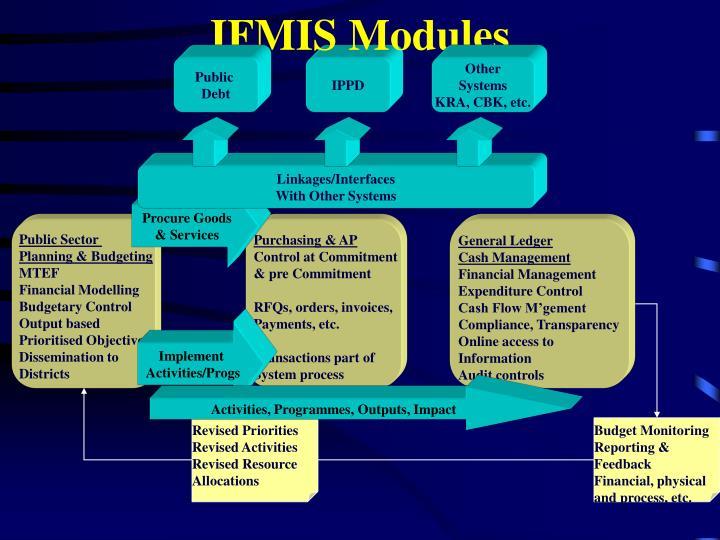 IFMIS Modules
