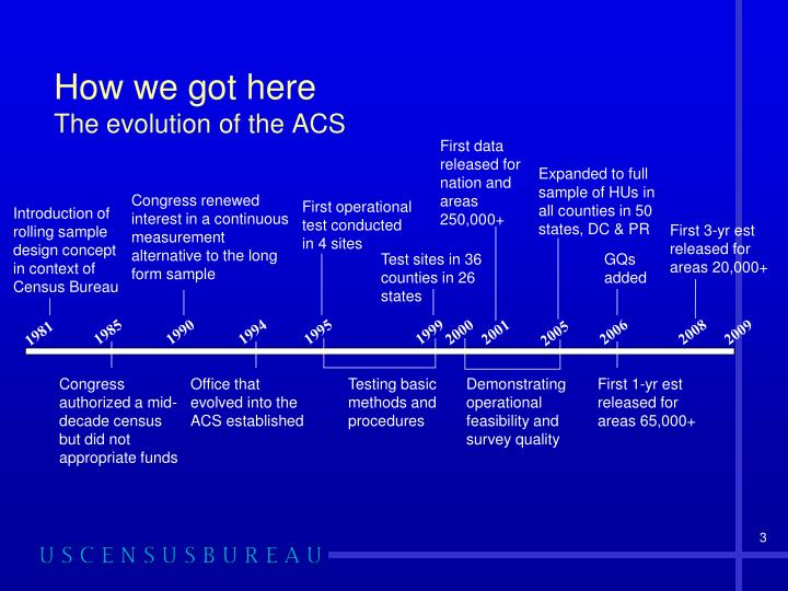 How we got here the evolution of the acs