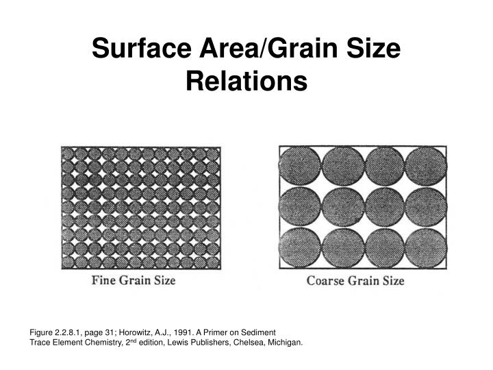 surface area grain size relations n.