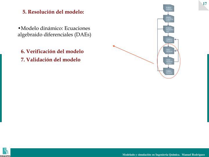 5. Resolución del modelo: