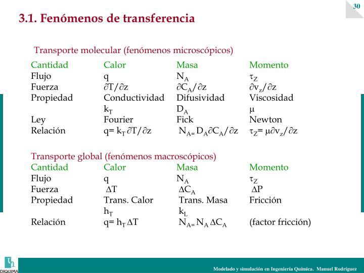 3.1. Fenómenos de transferencia
