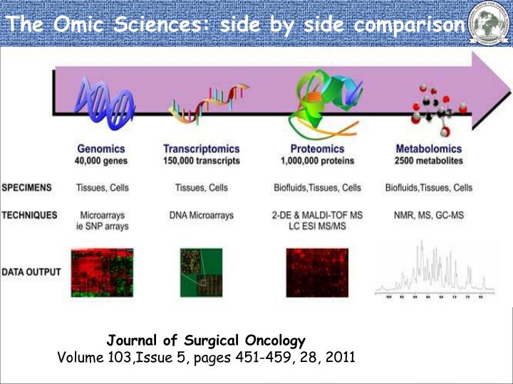 The Omic Sciences: side by side comparison
