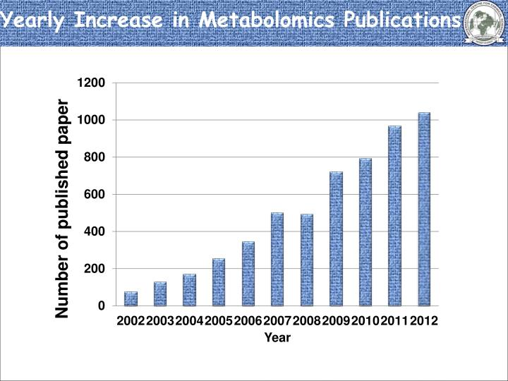 Yearly Increase in Metabolomics Publications