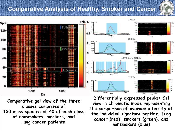 Comparative Analysis of Healthy, Smoker and Cancer