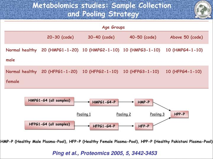 Metabolomics studies: Sample Collection