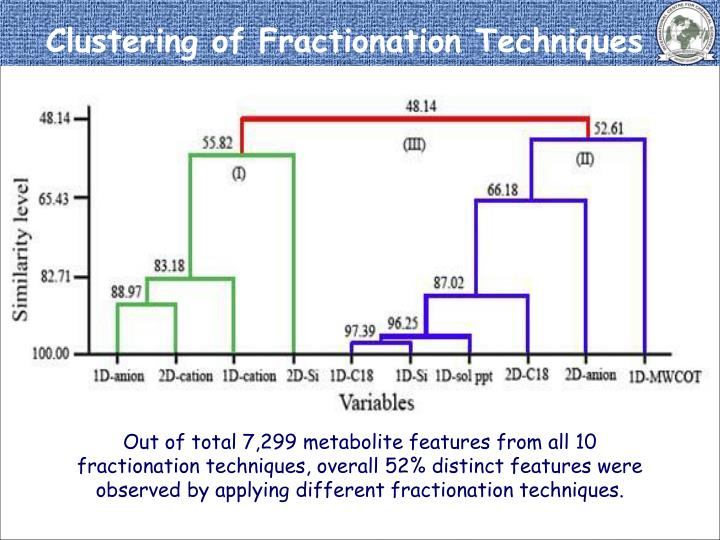 Clustering of Fractionation Techniques