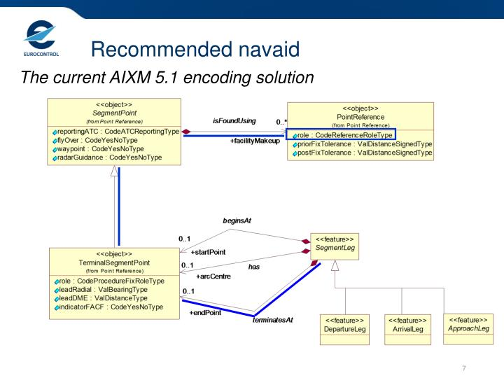 Recommended navaid