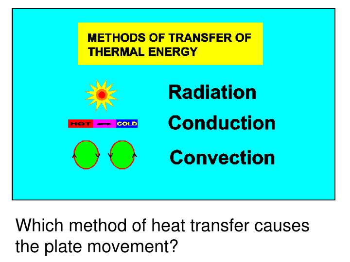 Which method of heat transfer causes the plate movement?