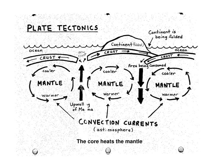 The core heats the mantle