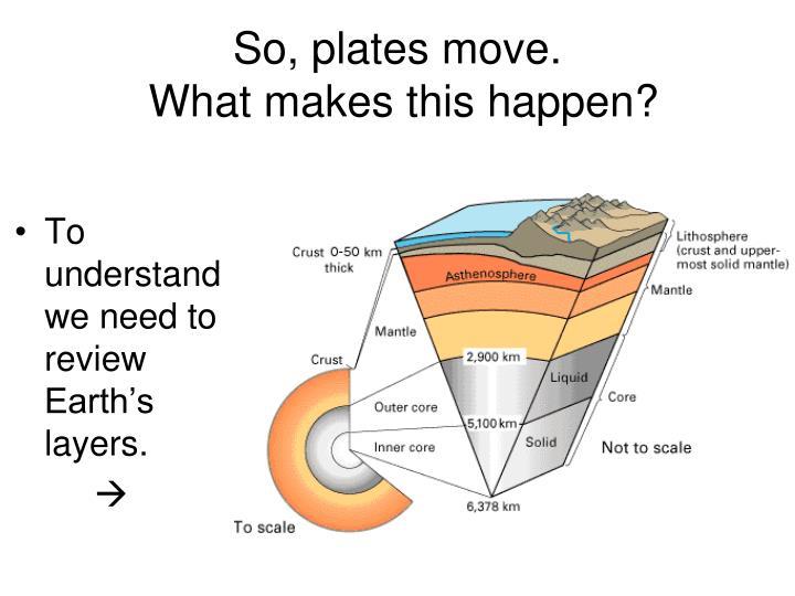So, plates move.