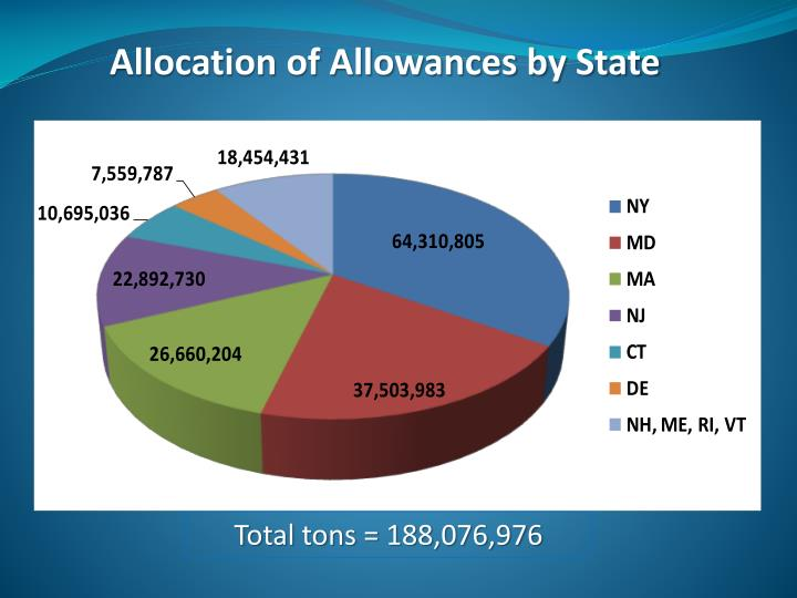 Allocation of Allowances by State