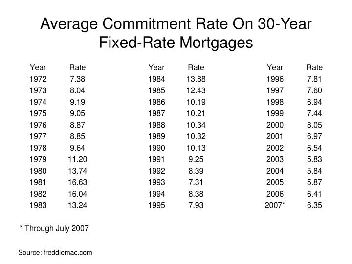 Average commitment rate on 30 year fixed rate mortgages