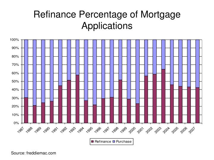 Refinance Percentage of Mortgage Applications